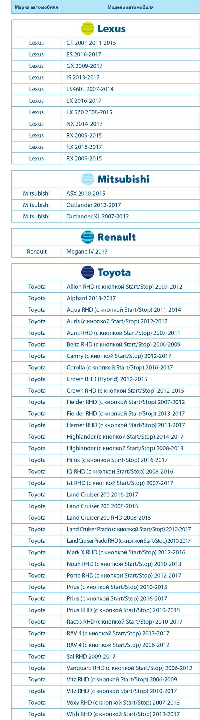 Автоматический запуск двигателя при помощи StarLine СИГМА 15 доступен на следующих моделях:
